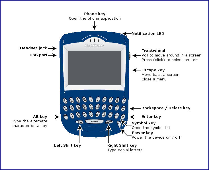 BlackBerry 7200 (picture from AT&T)